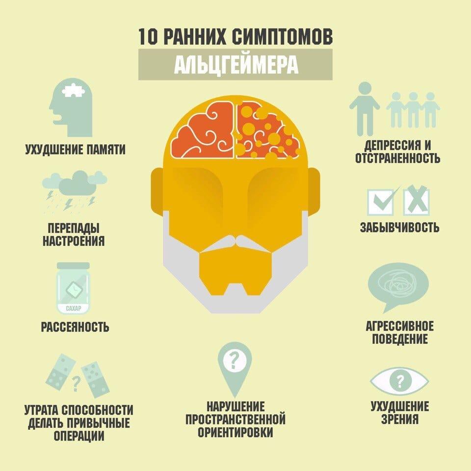 Болезнь Альцгеймера – симптомы