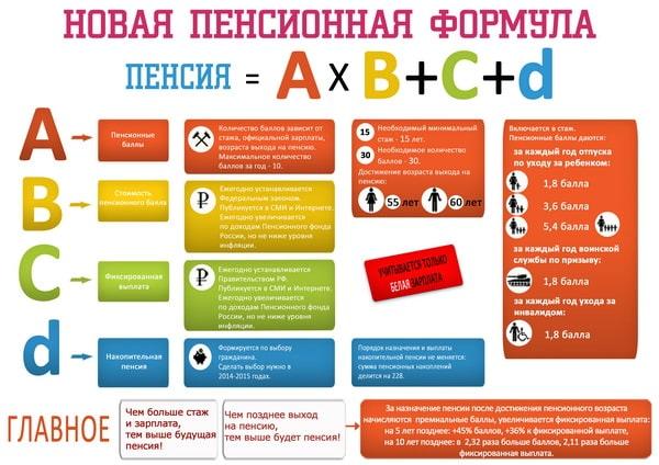 Стоимость пенсионных баллов для граждан РФ