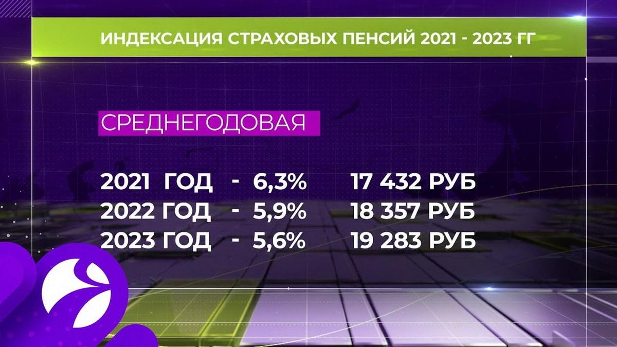 s-maya-2022-goda-pensii-v-rossii-vyrastut.jpg